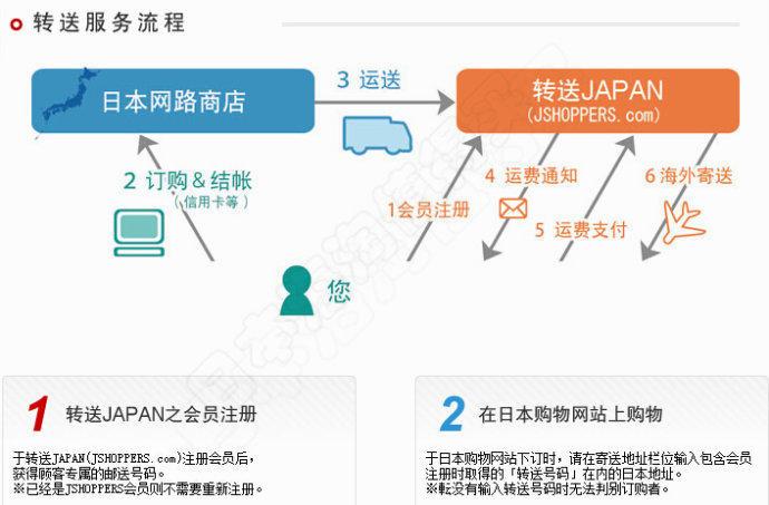 转送JAPAN(jshoppers)转运图文详细攻略