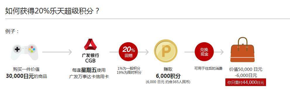 工商银行万事达卡Global Rakuten消费得15%积分 限周五周六周日