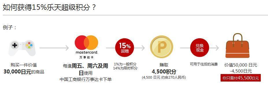 广发银行万事达卡Global Rakuten消费得20%积分 限周五