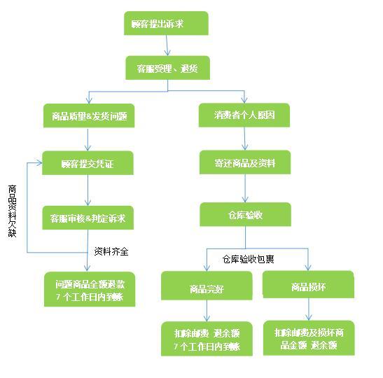 Belluna中文官网如何办理退货 Belluna中文官网退货流程
