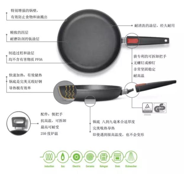 WOLL(弗欧)不粘锅与其他不粘锅的区别